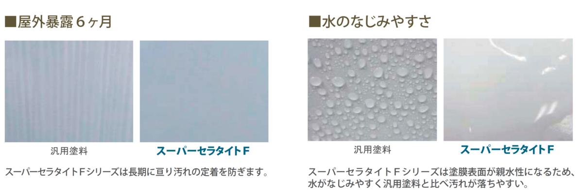 雨水でセルフクリーニング