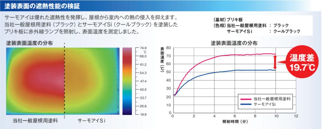 塗装表面の遮熱性能の検証